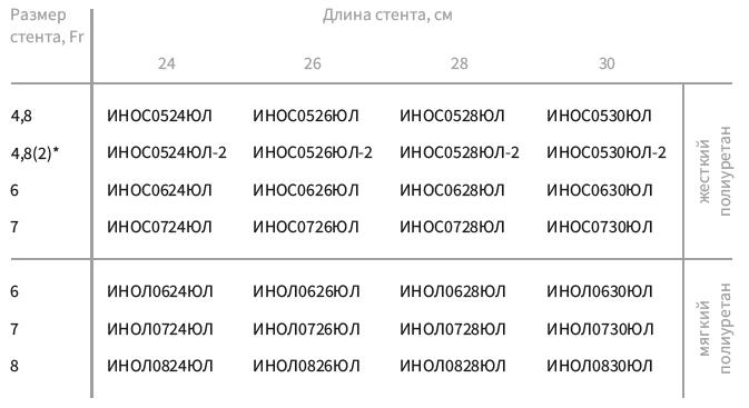 Набор мочеточникового стента без проводника (открытого типа)