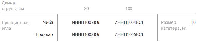 Пункционные наборы с катетером Пигтейл (с иглой Чиба/Троакар и тремя дилататорами)