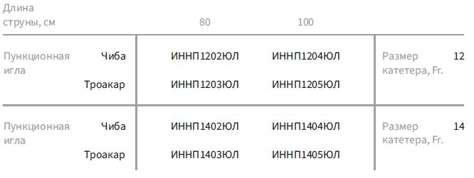 Пункционные наборы с катетером Пигтейл (с иглой Чиба/Троакар и четырьмя дилататорами)