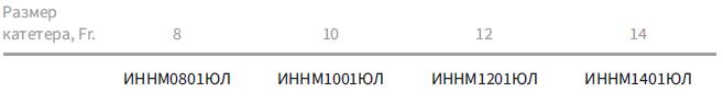 Пункционные наборы с катетером Малеко (полные)