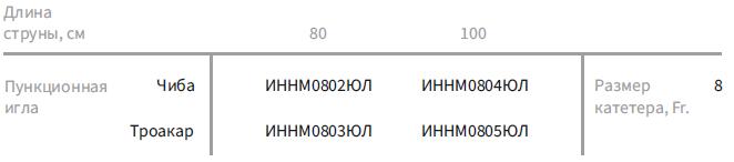 Пункционные наборы с катетером Малеко (с иглой Чиба/Троакар и двумя дилататорами)