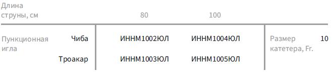 Пункционные наборы с катетером Малеко (с иглой Чиба/Троакар и тремя дилататорами)