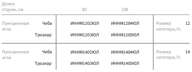 Пункционные наборы с катетером Малеко (с иглой Чиба/Троакар и четырьмя дилататорами)