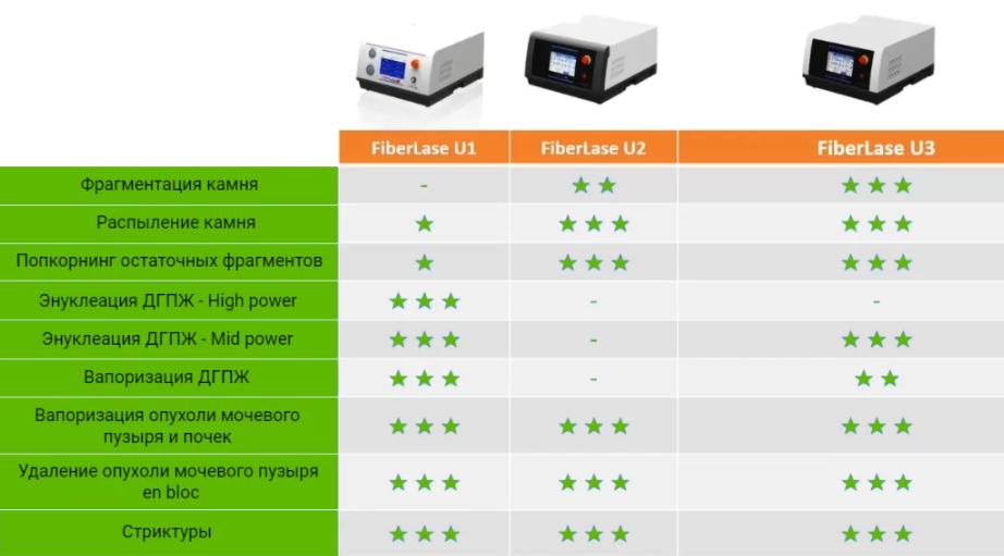 FiberLase U3 – лазерный аппарат для литотрипсии и хирургии мягких тканей